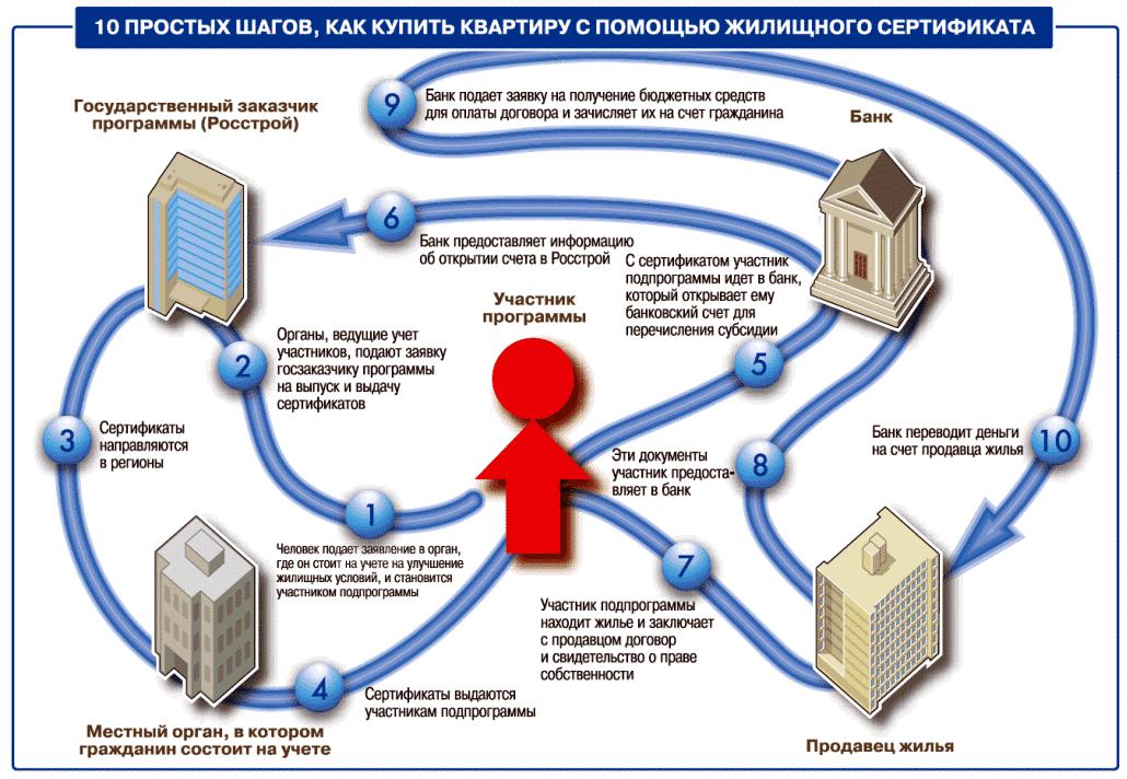 Как осуществляется покупка квартиры